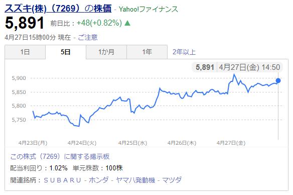 スズキ株式会社の株価変動
