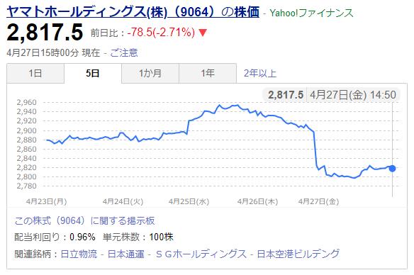 ヤマトホールディングス株式会社の株価変動