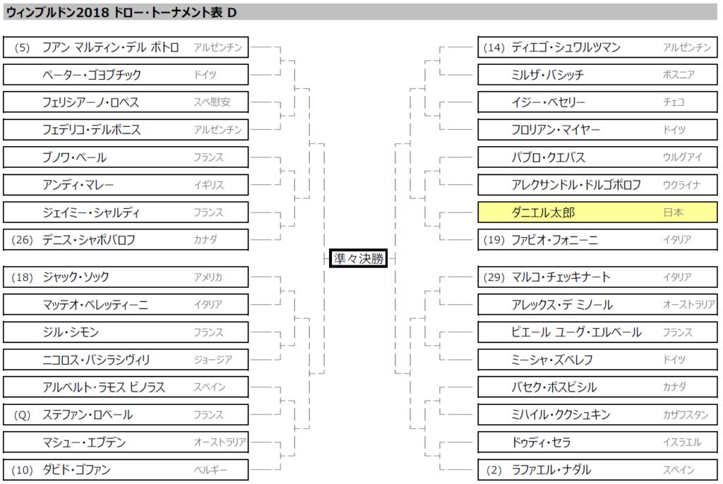 ウィンブルドン2018 ドロー・トーナメント表 (男子)