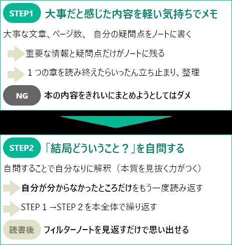 【図】フィルターノートのステップ