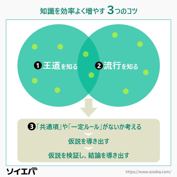 【図解】知識を効率よく増やす3つのコツ